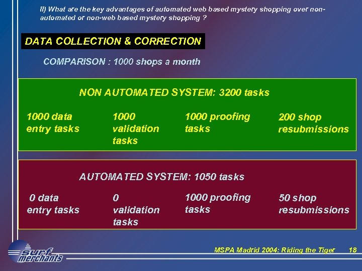 II) What are the key advantages of automated web based mystery shopping over nonautomated