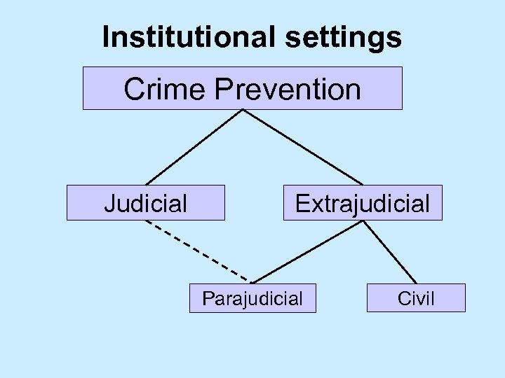 Institutional settings Crime Prevention Judicial Extrajudicial Parajudicial Civil
