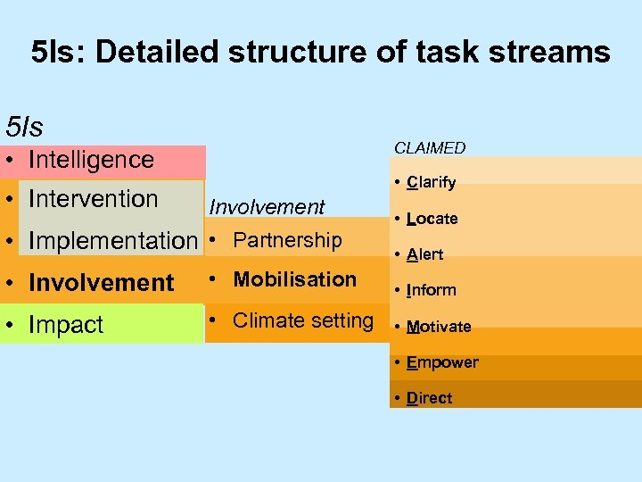 5 Is: Detailed structure of task streams 5 Is CLAIMED • Intelligence • Intervention