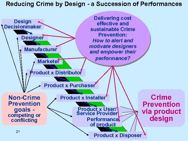 Reducing Crime by Design - a Succession of Performances Delivering cost effective and sustainable