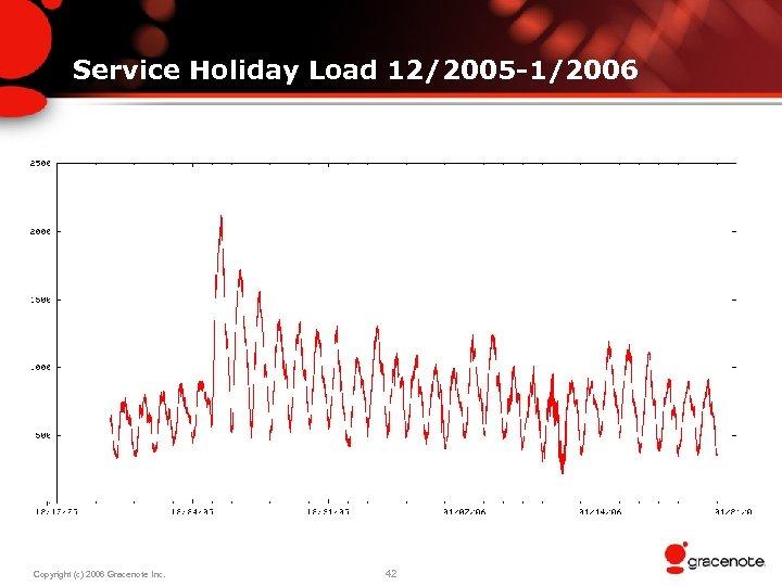 Service Holiday Load 12/2005 -1/2006 Copyright (c) 2006 Gracenote Inc. 42