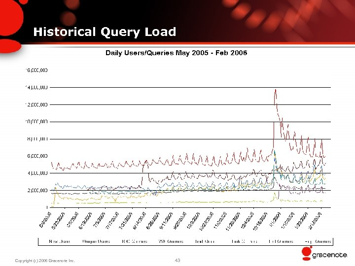 Historical Query Load Copyright (c) 2006 Gracenote Inc. 43