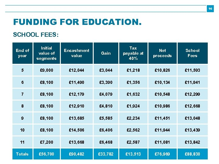 16 FUNDING FOR EDUCATION. SCHOOL FEES: End of year Initial value of segments Encashment