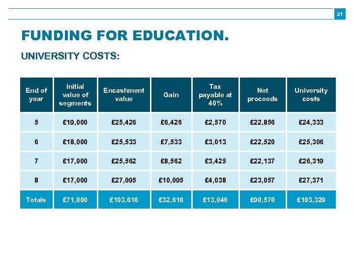 21 FUNDING FOR EDUCATION. UNIVERSITY COSTS: End of year Initial value of segments Encashment