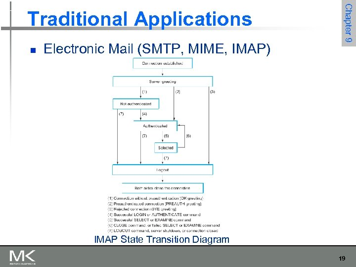 n Electronic Mail (SMTP, MIME, IMAP) Chapter 9 Traditional Applications IMAP State Transition Diagram