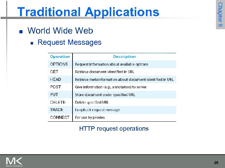 n World Wide Web n Chapter 9 Traditional Applications Request Messages HTTP request operations