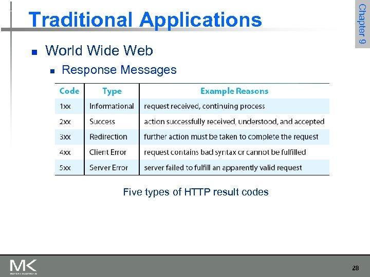 n World Wide Web n Chapter 9 Traditional Applications Response Messages Five types of