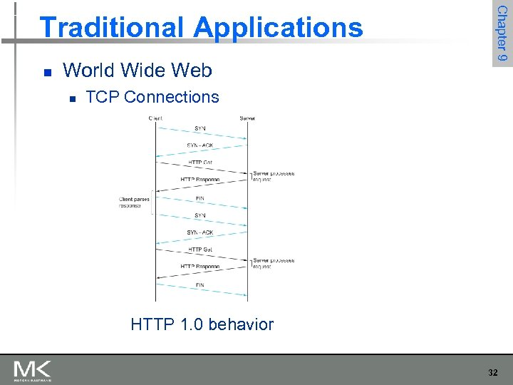 n World Wide Web n Chapter 9 Traditional Applications TCP Connections HTTP 1. 0