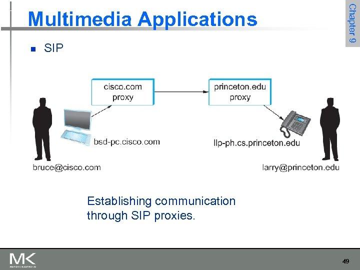 n SIP Chapter 9 Multimedia Applications Establishing communication through SIP proxies. 49