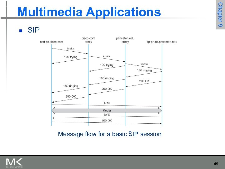n SIP Chapter 9 Multimedia Applications Message flow for a basic SIP session 50
