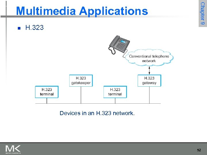 n H. 323 Chapter 9 Multimedia Applications Devices in an H. 323 network. 52