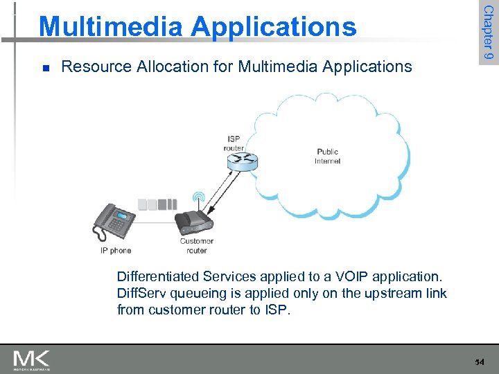 n Resource Allocation for Multimedia Applications Chapter 9 Multimedia Applications Differentiated Services applied to