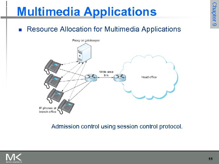 n Resource Allocation for Multimedia Applications Chapter 9 Multimedia Applications Admission control using session