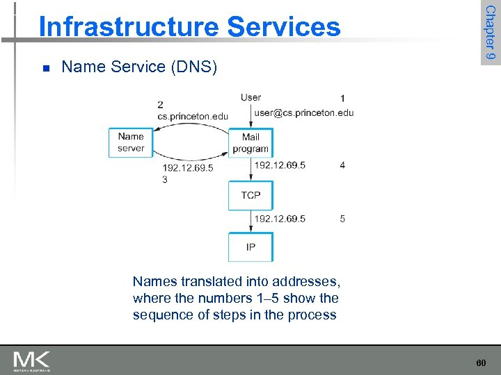 n Name Service (DNS) Chapter 9 Infrastructure Services Names translated into addresses, where the