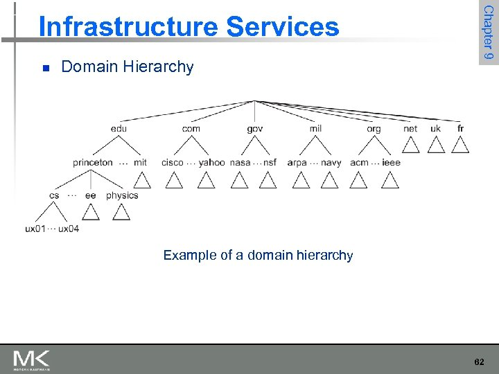 n Domain Hierarchy Chapter 9 Infrastructure Services Example of a domain hierarchy 62