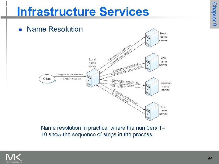 n Name Resolution Chapter 9 Infrastructure Services Name resolution in practice, where the numbers