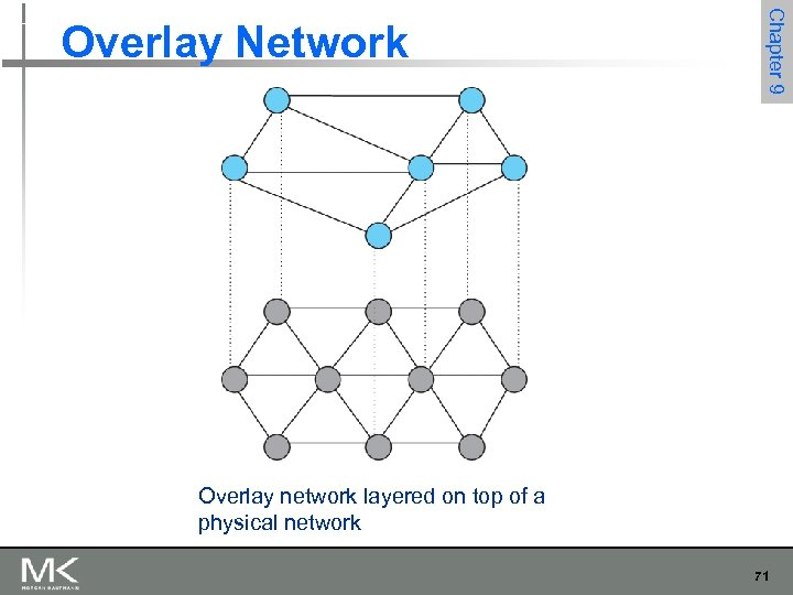 Chapter 9 Overlay Network Overlay network layered on top of a physical network 71