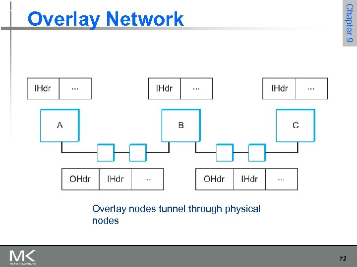 Chapter 9 Overlay Network Overlay nodes tunnel through physical nodes 72