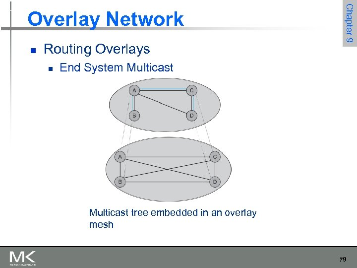 n Routing Overlays n Chapter 9 Overlay Network End System Multicast tree embedded in