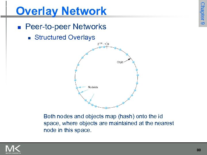 n Peer-to-peer Networks n Chapter 9 Overlay Network Structured Overlays Both nodes and objects