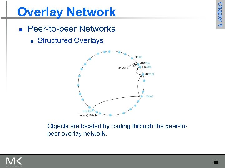 n Peer-to-peer Networks n Chapter 9 Overlay Network Structured Overlays Objects are located by