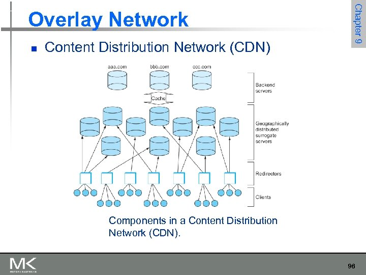 n Content Distribution Network (CDN) Chapter 9 Overlay Network Components in a Content Distribution