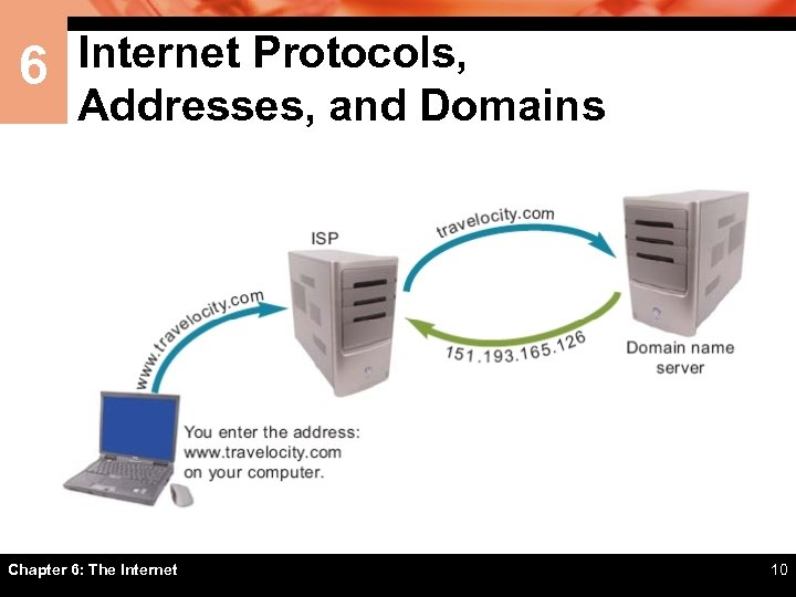 6 Internet Protocols, Addresses, and Domains Chapter 6: The Internet 10