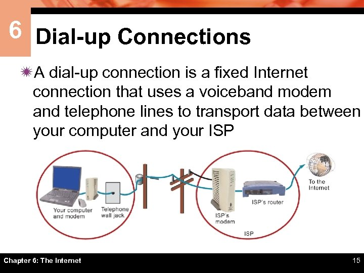 6 Dial-up Connections ïA dial-up connection is a fixed Internet connection that uses a