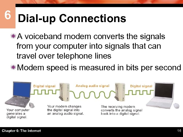 6 Dial-up Connections ïA voiceband modem converts the signals from your computer into signals