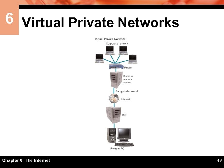 6 Virtual Private Networks Chapter 6: The Internet 49