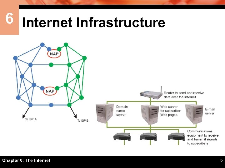 6 Internet Infrastructure Chapter 6: The Internet 6