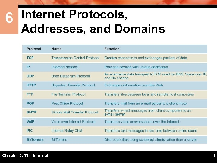 6 Internet Protocols, Addresses, and Domains Chapter 6: The Internet 8