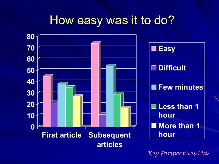 How easy was it to do? Key Perspectives Ltd