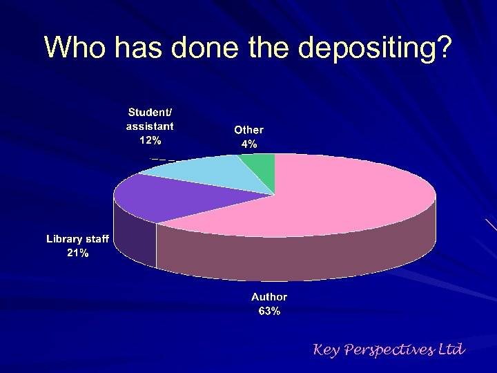 Who has done the depositing? Key Perspectives Ltd