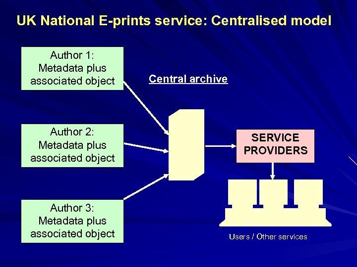 UK National E-prints service: Centralised model Author 1: Metadata plus associated object Author 2: