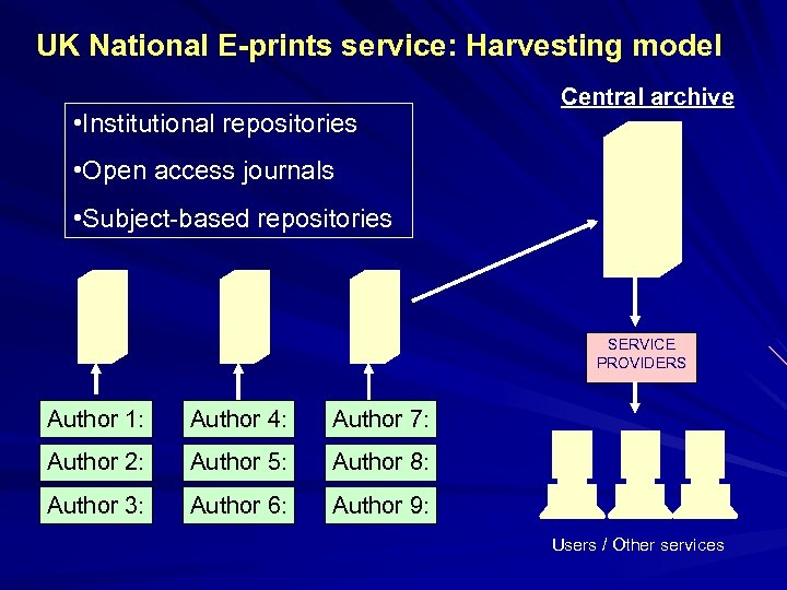 UK National E-prints service: Harvesting model • Institutional repositories Central archive • Open access