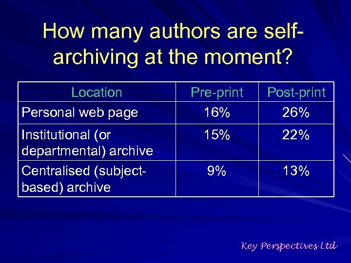 How many authors are selfarchiving at the moment? Location Personal web page Institutional (or