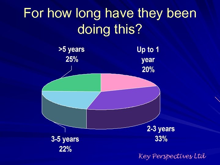 For how long have they been doing this? Key Perspectives Ltd