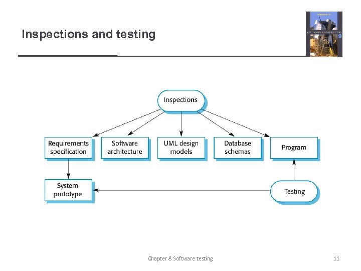 Inspections and testing Chapter 8 Software testing 11