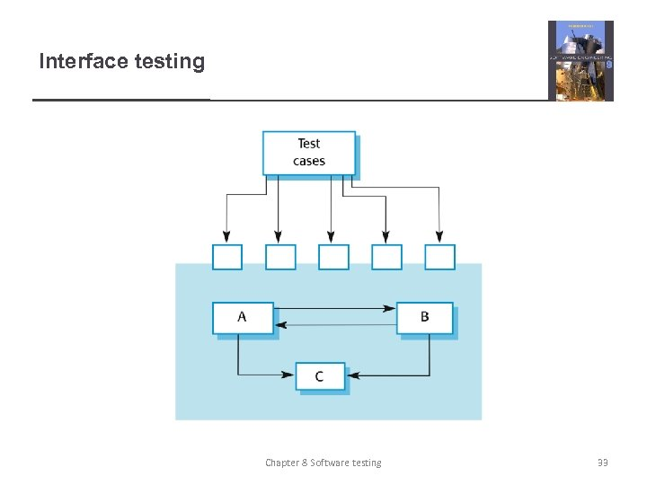 Interface testing Chapter 8 Software testing 33