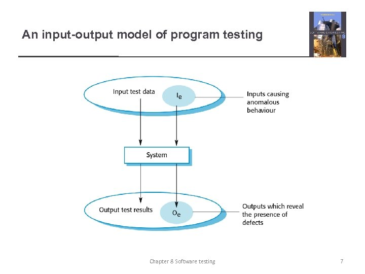 An input-output model of program testing Chapter 8 Software testing 7