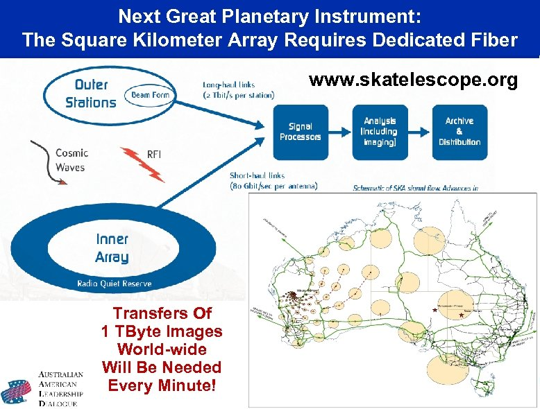 Next Great Planetary Instrument: The Square Kilometer Array Requires Dedicated Fiber www. skatelescope. org