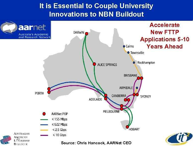 It is Essential to Couple University Innovations to NBN Buildout Accelerate New FTTP Applications