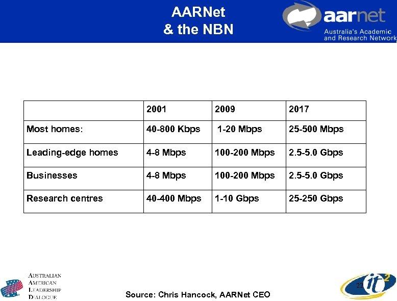 AARNet & the NBN 2001 2009 2017 Most homes: 40 -800 Kbps 1 -20