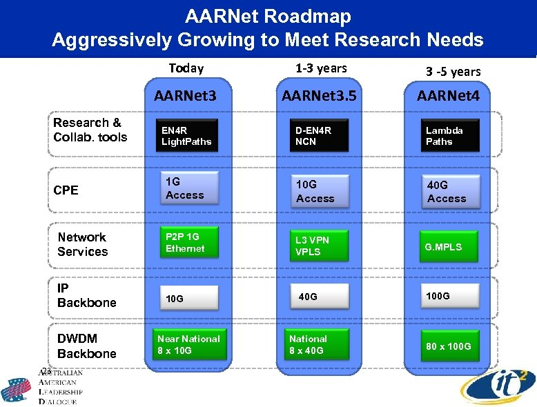 AARNet Roadmap Aggressively Growing to Meet Research Needs Today AARNet 3 Research & Collab.