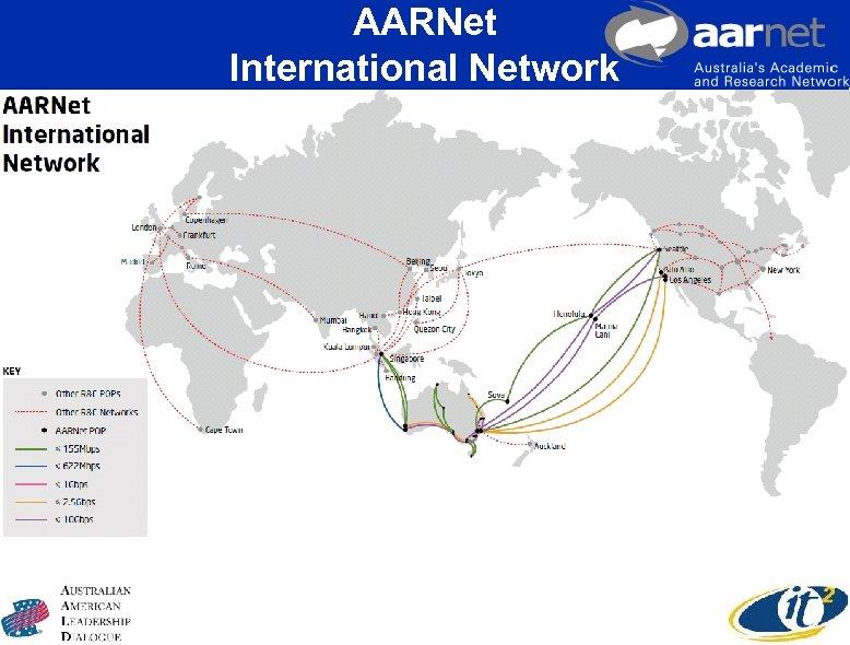 AARNet International Network