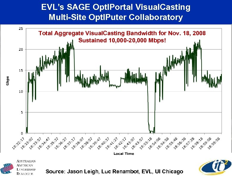 EVL's SAGE Opt. IPortal Visual. Casting Multi-Site Opt. IPuter Collaboratory CENIC Cal. REN-XD Workshop