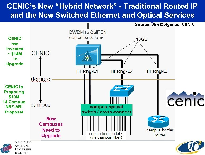 """CENIC's New """"Hybrid Network"""" - Traditional Routed IP and the New Switched Ethernet and"""
