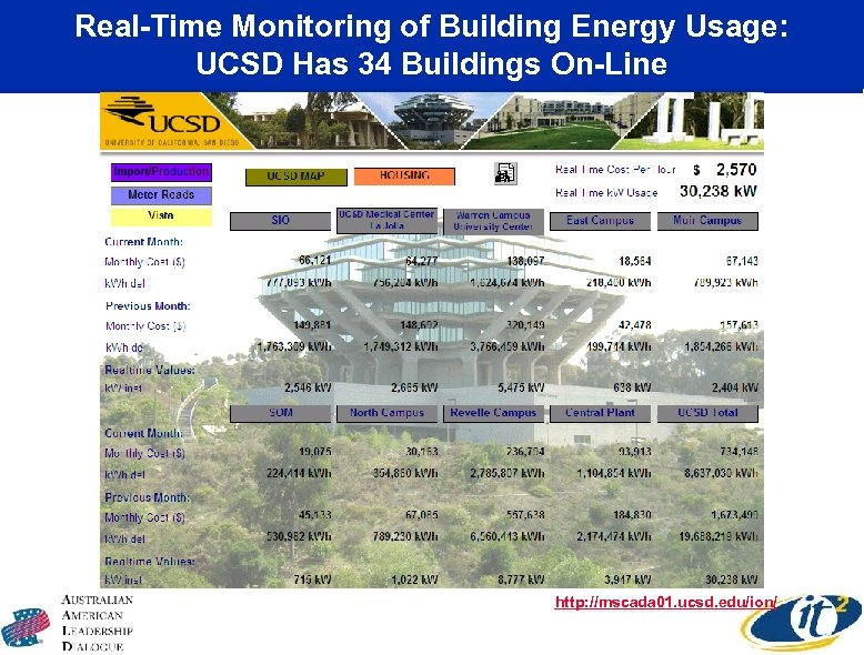 Real-Time Monitoring of Building Energy Usage: UCSD Has 34 Buildings On-Line http: //mscada 01.
