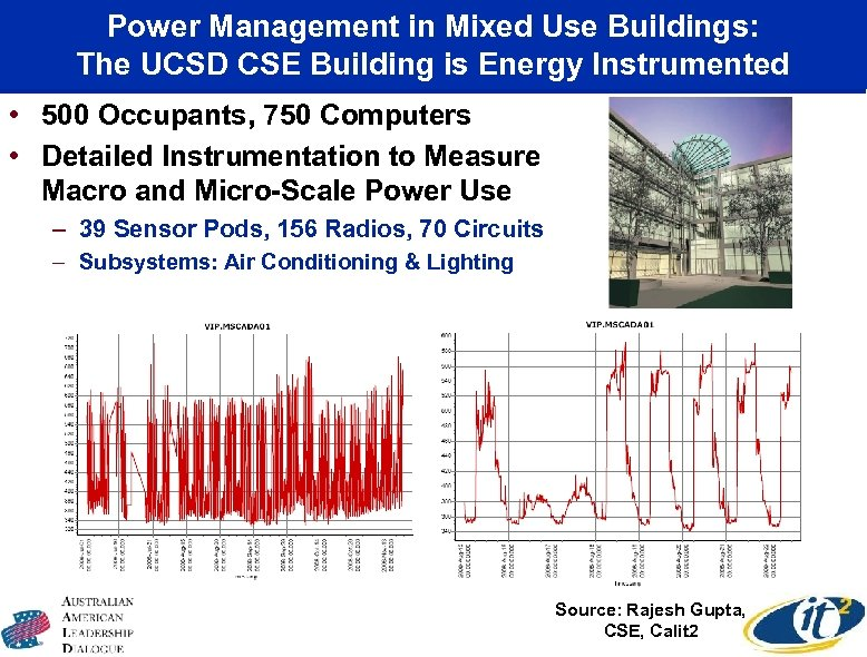 Power Management in Mixed Use Buildings: The UCSD CSE Building is Energy Instrumented •